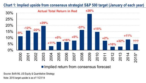 S&P Consensus Target