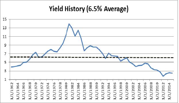 Yield History