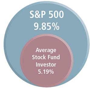 S&P vs Investor