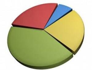 asset allocation pie chart