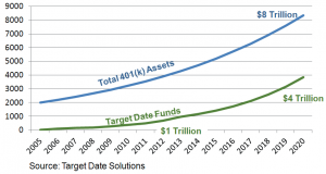 TDF 401k assets